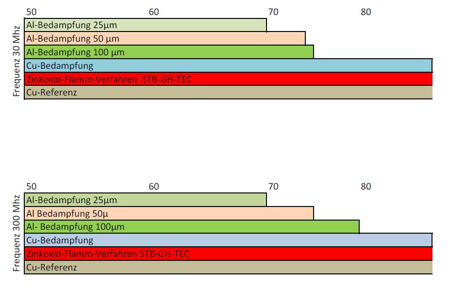 Übersicht EMV Testergebnisse